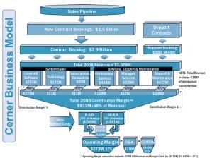 CERN business model